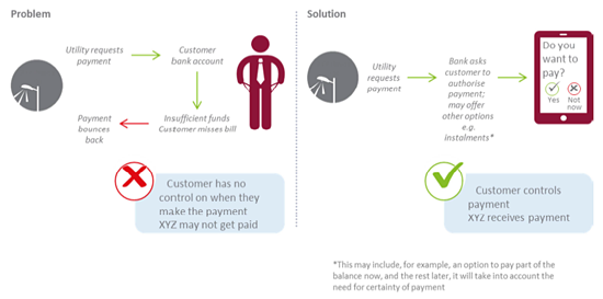 graphic showing how request to pay could work