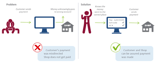 graphic showing how confirmation of payee works