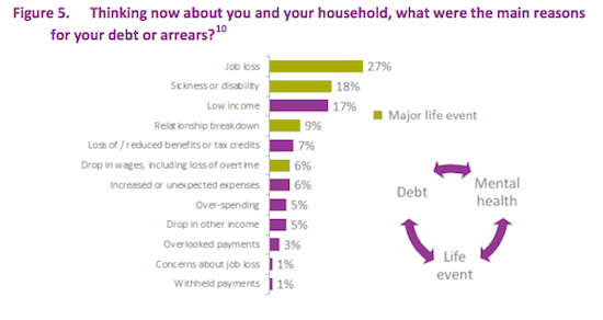 life events preceding debt