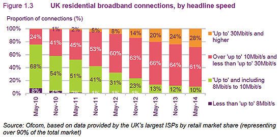 uk residential broadband connections headline speed