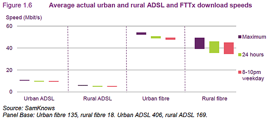 urban and rural adsl and fftx speeds
