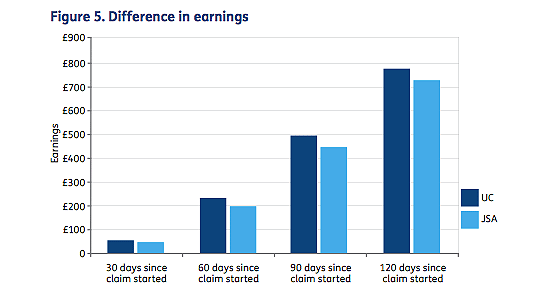 difference in earnings