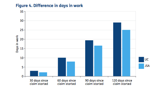 difference in days in work