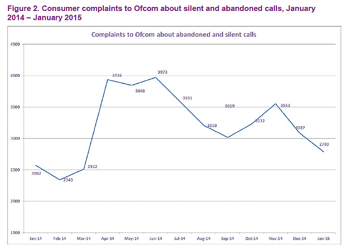 silent and abandoned calls complaints