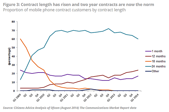 contract length over time