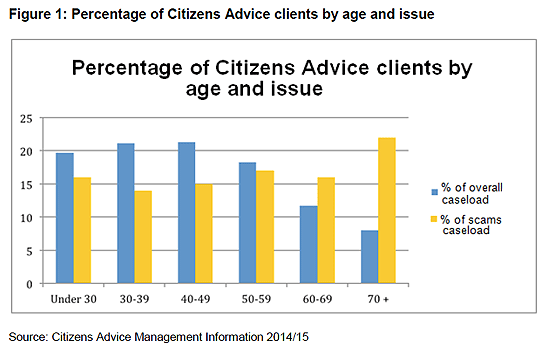 citizens advice scam and fraud issues by age