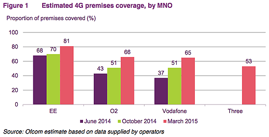 4g premises coverage