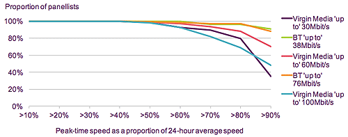 ofcom peak time speed proportion