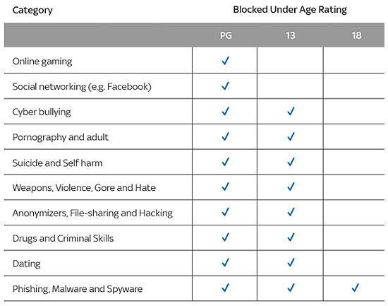 Sky shield categories